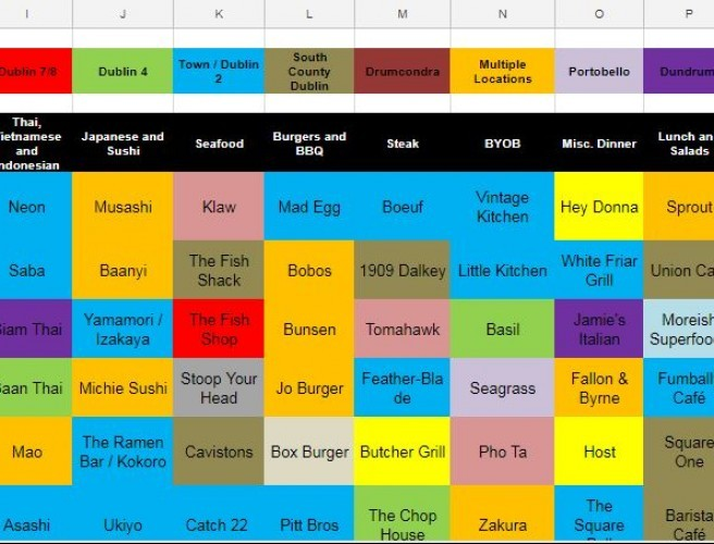 Someone Has Made A Spreadsheet Of Dublin Restaurants